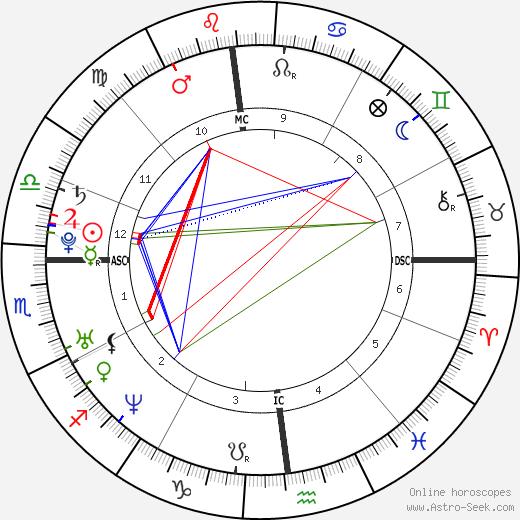 Ingrid Portaele tema natale, oroscopo, Ingrid Portaele oroscopi gratuiti, astrologia