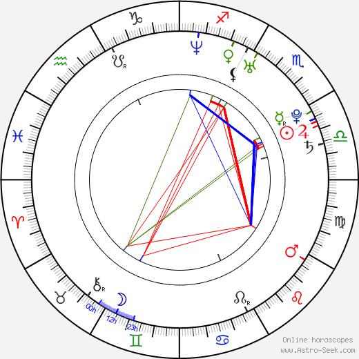 Jacquetta Wheeler tema natale, oroscopo, Jacquetta Wheeler oroscopi gratuiti, astrologia