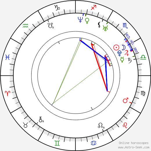 Jenni Dahlmann birth chart, Jenni Dahlmann astro natal horoscope, astrology