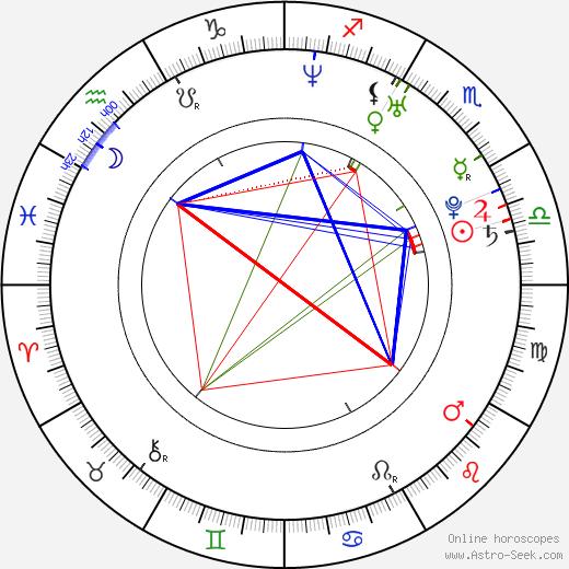 Jimmy Sullivan tema natale, oroscopo, Jimmy Sullivan oroscopi gratuiti, astrologia