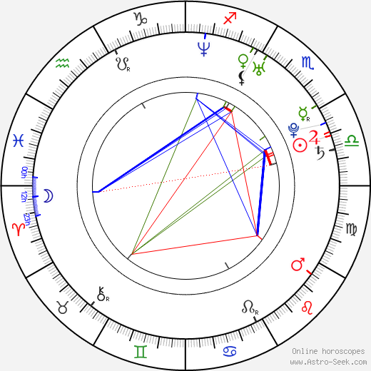 Joe Wihl birth chart, Joe Wihl astro natal horoscope, astrology