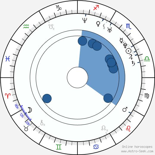 Jordan Brower wikipedia, horoscope, astrology, instagram