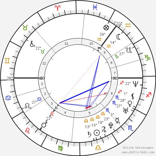 Juliana Guillermo birth chart, biography, wikipedia 2020, 2021