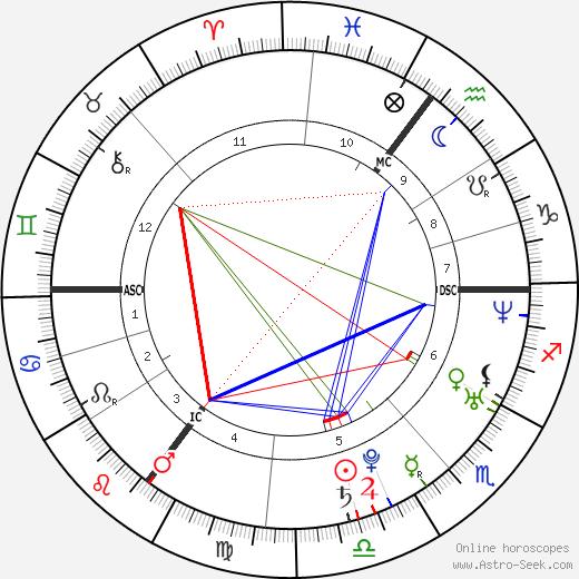 Juliana Guillermo birth chart, Juliana Guillermo astro natal horoscope, astrology
