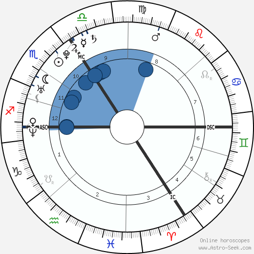 Kim Geybels wikipedia, horoscope, astrology, instagram