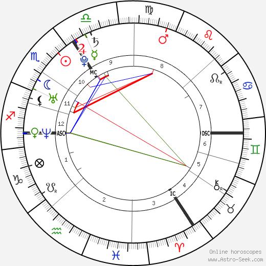 Kim Geybels tema natale, oroscopo, Kim Geybels oroscopi gratuiti, astrologia