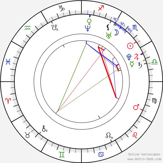 Lene Alexandra день рождения гороскоп, Lene Alexandra Натальная карта онлайн