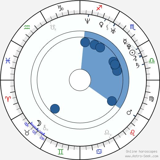 Marcel Barrena wikipedia, horoscope, astrology, instagram