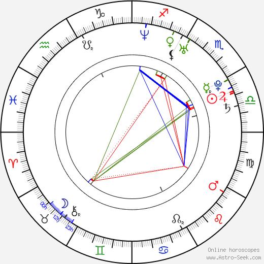 Marcel Barrena tema natale, oroscopo, Marcel Barrena oroscopi gratuiti, astrologia