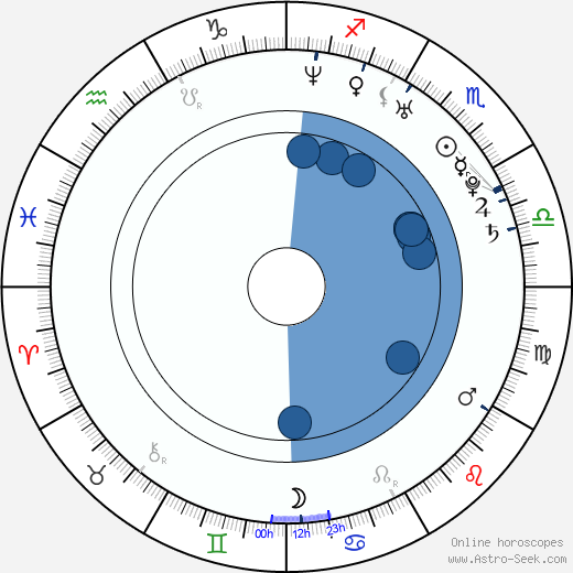 Marie Štěchová horoscope, astrology, sign, zodiac, date of birth, instagram