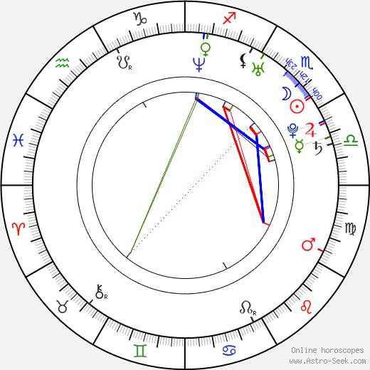 Milan Baroš birth chart, Milan Baroš astro natal horoscope, astrology