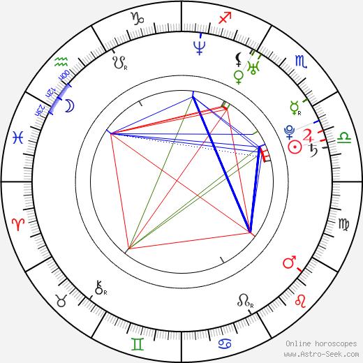 Monte Hunter astro natal birth chart, Monte Hunter horoscope, astrology