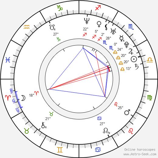 Pavel Kryl birth chart, biography, wikipedia 2019, 2020