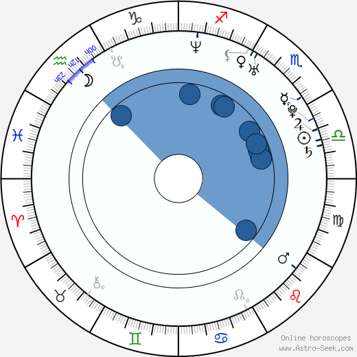 Raffi Torres wikipedia, horoscope, astrology, instagram