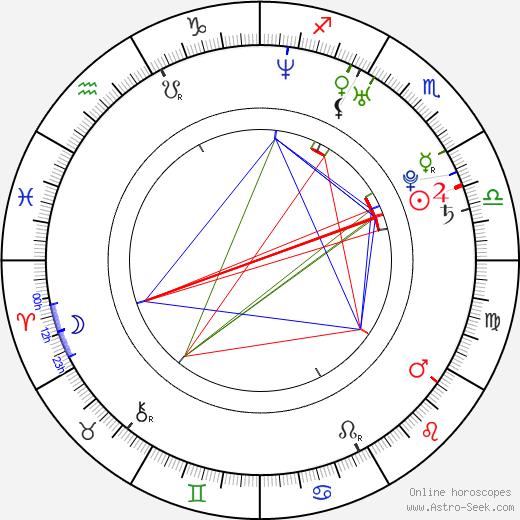 Remigiusz Jankowski tema natale, oroscopo, Remigiusz Jankowski oroscopi gratuiti, astrologia