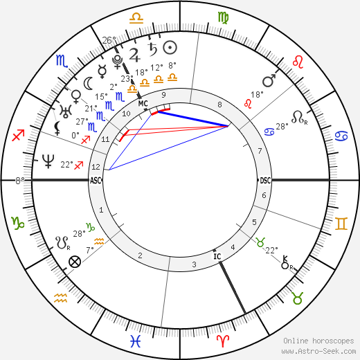 Roxane Mesquida birth chart, biography, wikipedia 2019, 2020