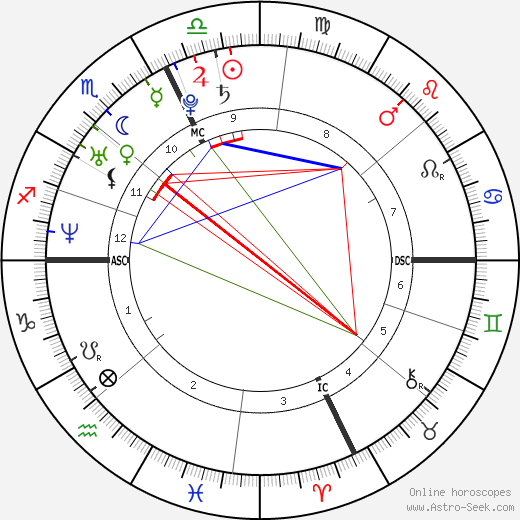 Roxane Mesquida birth chart, Roxane Mesquida astro natal horoscope, astrology
