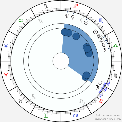 Samuel Vauramo wikipedia, horoscope, astrology, instagram