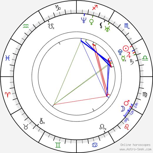 Samuel Vauramo birth chart, Samuel Vauramo astro natal horoscope, astrology