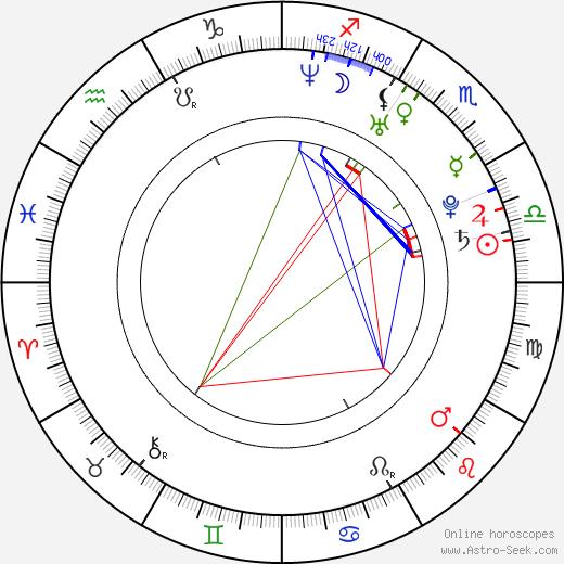 Seth Gabel astro natal birth chart, Seth Gabel horoscope, astrology