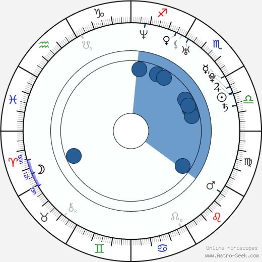 Vanesa Tomasino wikipedia, horoscope, astrology, instagram