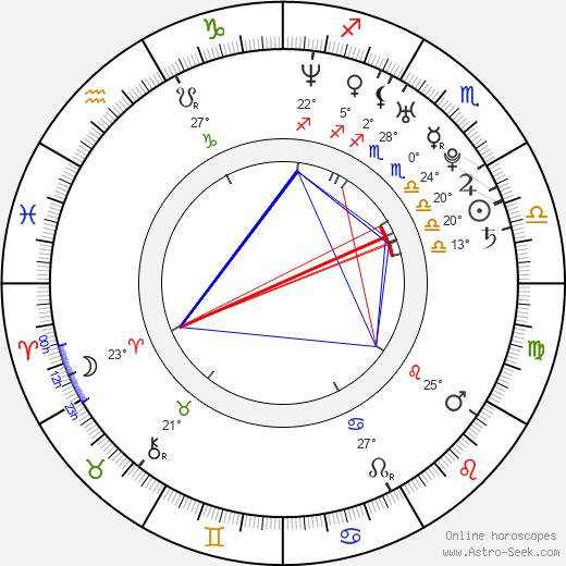 Vanesa Tomasino birth chart, biography, wikipedia 2019, 2020