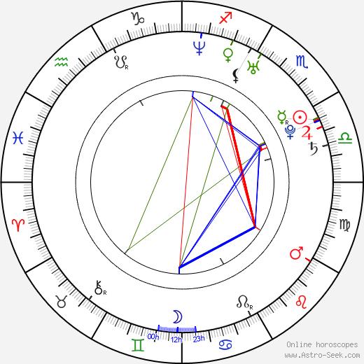 Young-ki Jung birth chart, Young-ki Jung astro natal horoscope, astrology