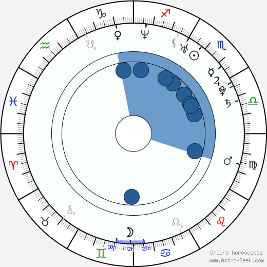 Álex García wikipedia, horoscope, astrology, instagram
