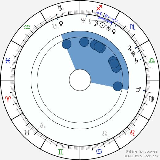 Aurora Snow wikipedia, horoscope, astrology, instagram
