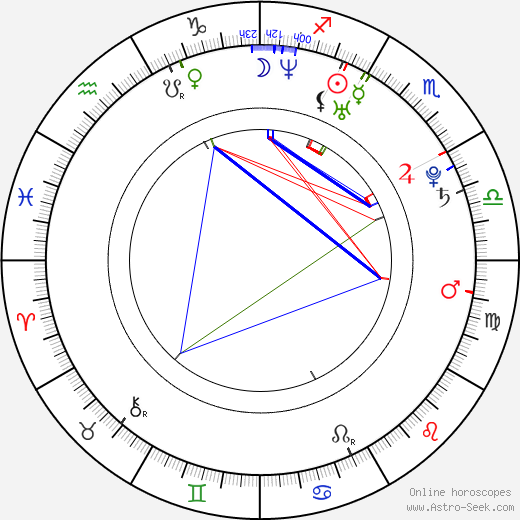 Barbora Ježková astro natal birth chart, Barbora Ježková horoscope, astrology