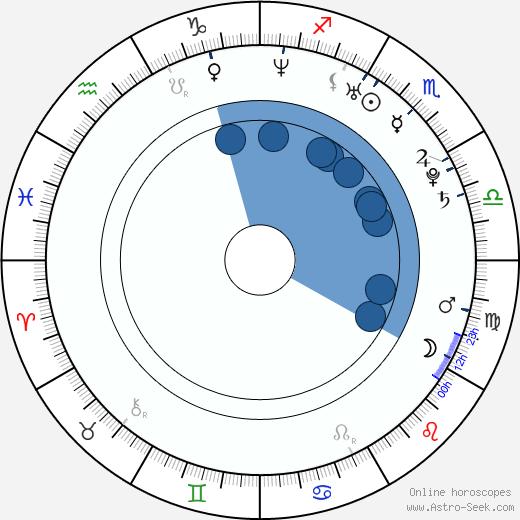 Chiaki Ôsawa wikipedia, horoscope, astrology, instagram