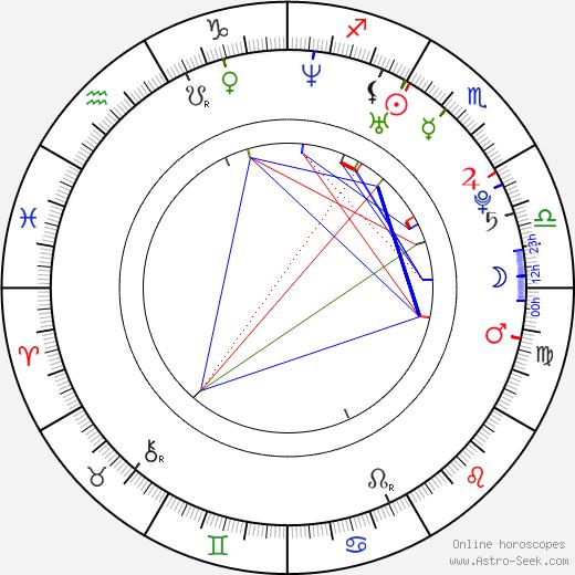 Chizuru Ikewaki birth chart, Chizuru Ikewaki astro natal horoscope, astrology