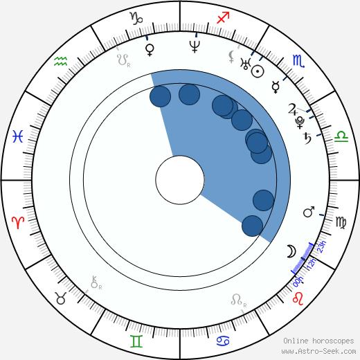 Christina Vidal wikipedia, horoscope, astrology, instagram