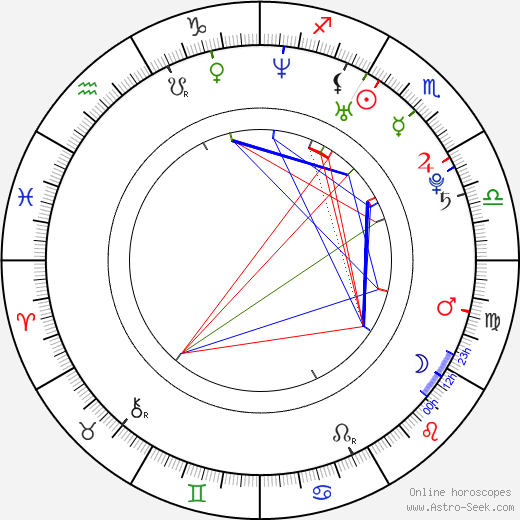 Christina Vidal birth chart, Christina Vidal astro natal horoscope, astrology