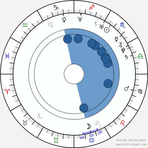 Greg Augustine wikipedia, horoscope, astrology, instagram