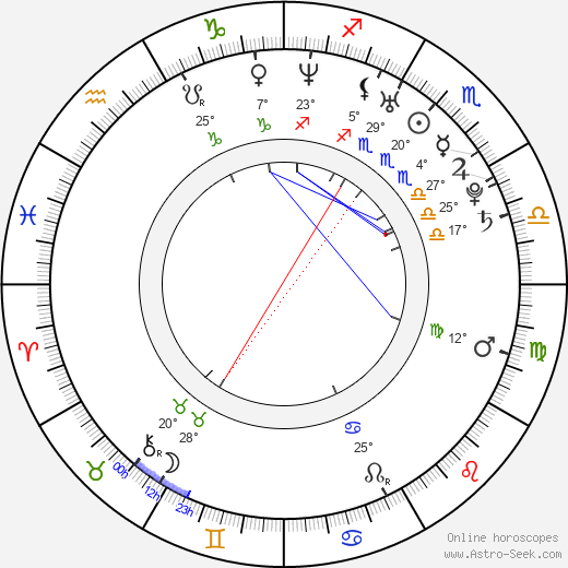 Guillermo Rojas birth chart, biography, wikipedia 2019, 2020
