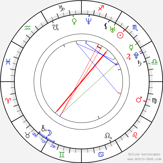 Guillermo Rojas astro natal birth chart, Guillermo Rojas horoscope, astrology