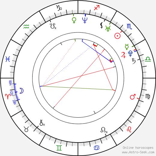 Ivan Stěbunov birth chart, Ivan Stěbunov astro natal horoscope, astrology