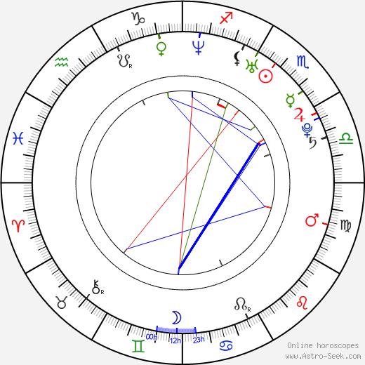 Janin Reinhardt birth chart, Janin Reinhardt astro natal horoscope, astrology