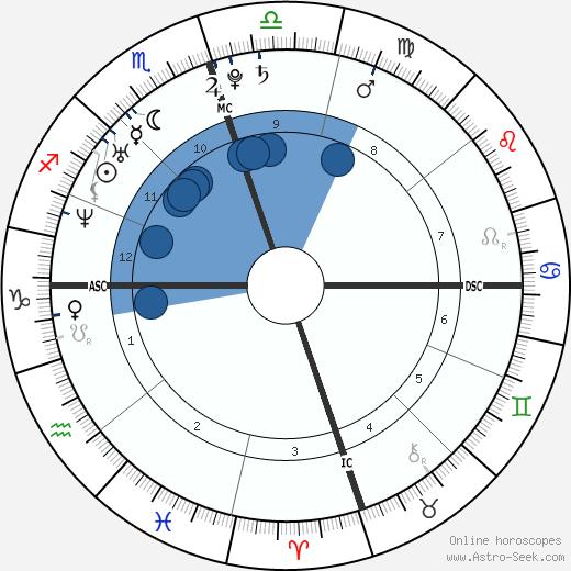 Jenna Bush Hager wikipedia, horoscope, astrology, instagram
