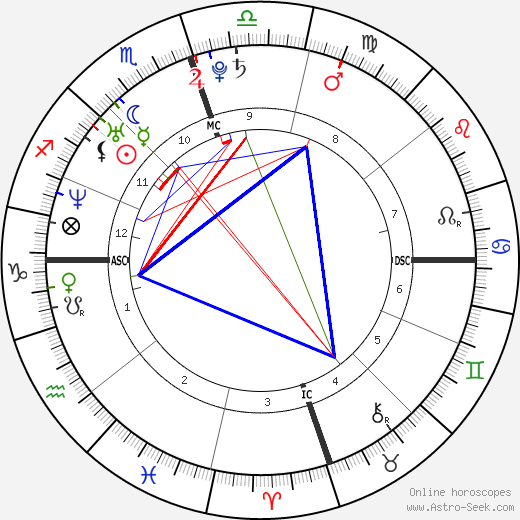 Jenna Bush Hager astro natal birth chart, Jenna Bush Hager horoscope, astrology