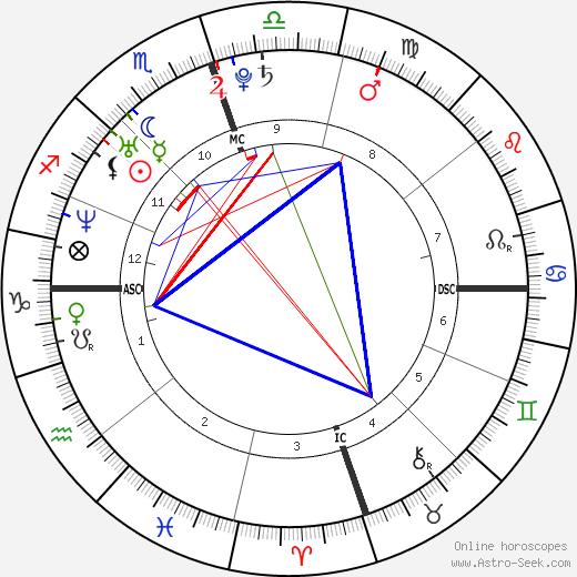Jenna Bush Hager день рождения гороскоп, Jenna Bush Hager Натальная карта онлайн