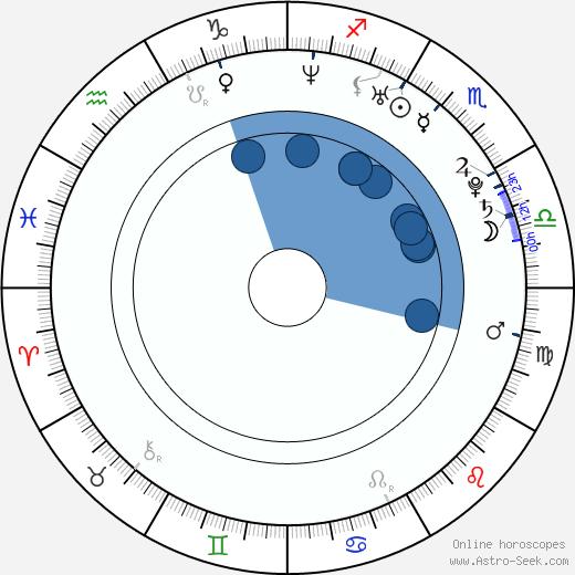 Joleigh Fioravanti wikipedia, horoscope, astrology, instagram