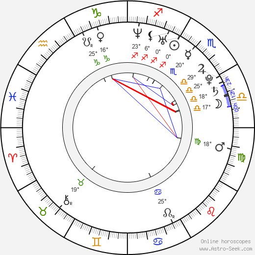 Joleigh Fioravanti birth chart, biography, wikipedia 2020, 2021