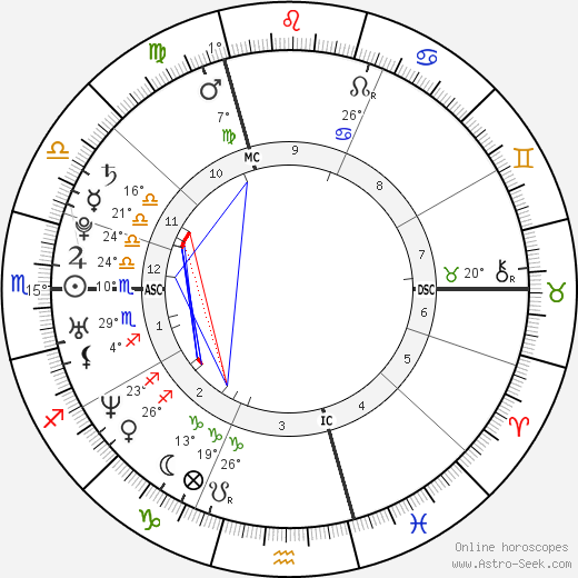 Katharine Isabelle birth chart, biography, wikipedia 2019, 2020