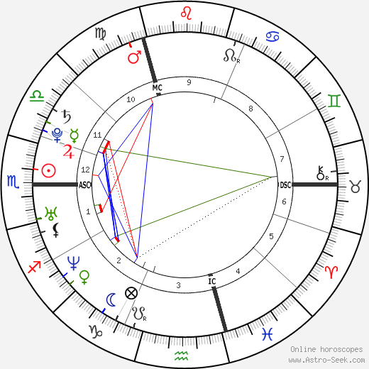 Katharine Isabelle birth chart, Katharine Isabelle astro natal horoscope, astrology