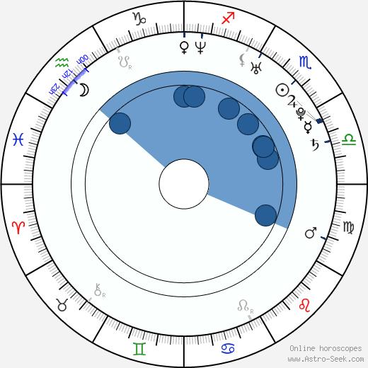 Kseniya Sobchak wikipedia, horoscope, astrology, instagram