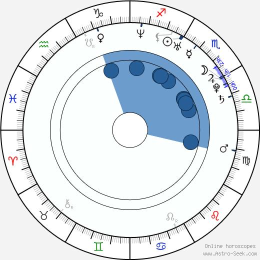 Leigh Enns wikipedia, horoscope, astrology, instagram