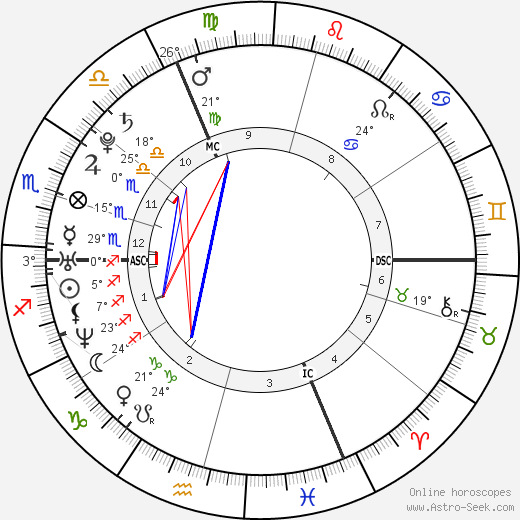 Louise Bourgoin birth chart, biography, wikipedia 2018, 2019