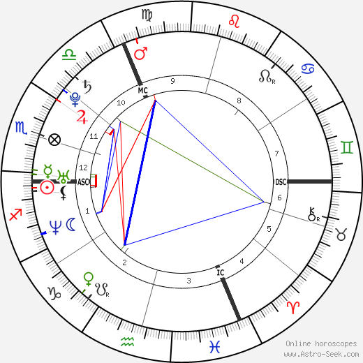 Louise Bourgoin astro natal birth chart, Louise Bourgoin horoscope, astrology